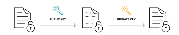 eset data encryption example